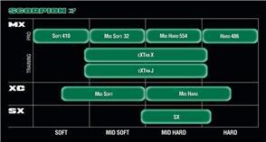 PIRELLI SCMX MX32 MIDHARD 80-100~21 51M [NC] 21